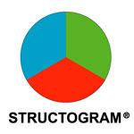 STRUCTOGRAM® - Kod Genetyczny TwojejOsobowości